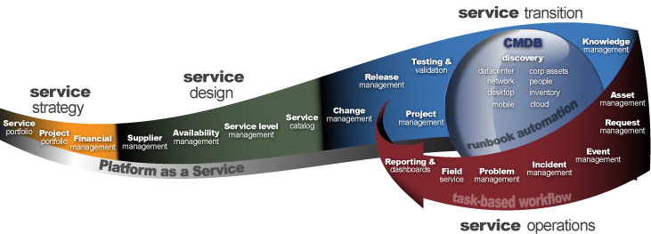 Service-Now Application Scope